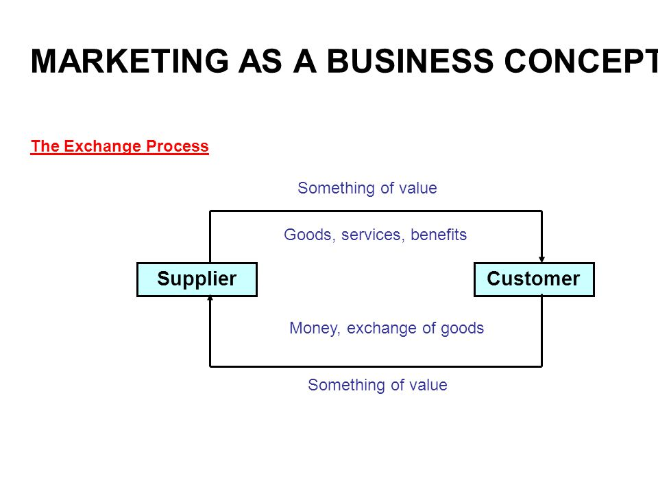 MARKETING AS A BUSINESS CONCEPT CustomerSupplier Something of value Goods, services, benefits Something of value Money, exchange of goods The Exchange Process