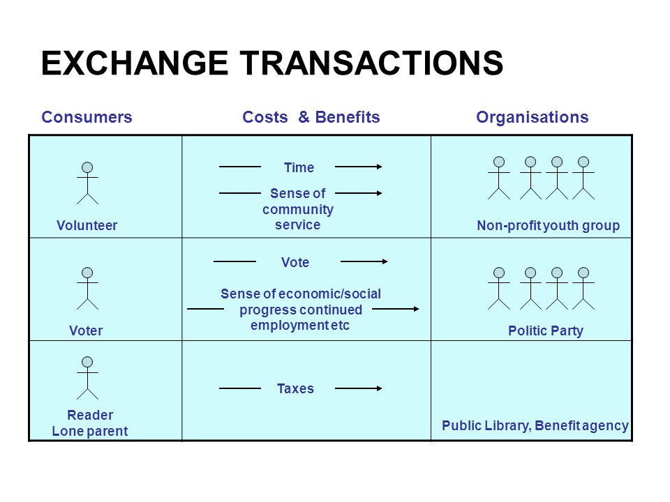 EXCHANGE TRANSACTIONS ConsumersCosts & Benefits Organisations Volunteer Time Sense of community service Non-profit youth group Voter Vote Sense of economic/social progress continued employment etc Politic Party Reader Lone parent Taxes Public Library, Benefit agency