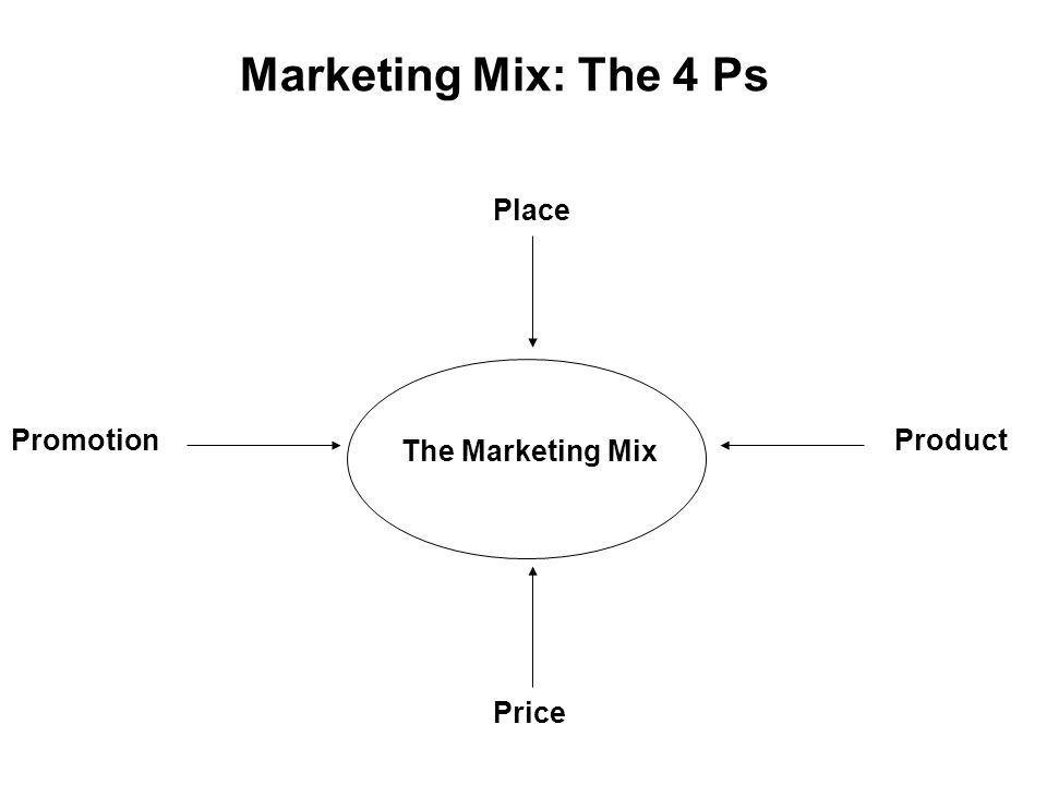 Marketing Mix: The 4 Ps Place PromotionProduct Price The Marketing Mix