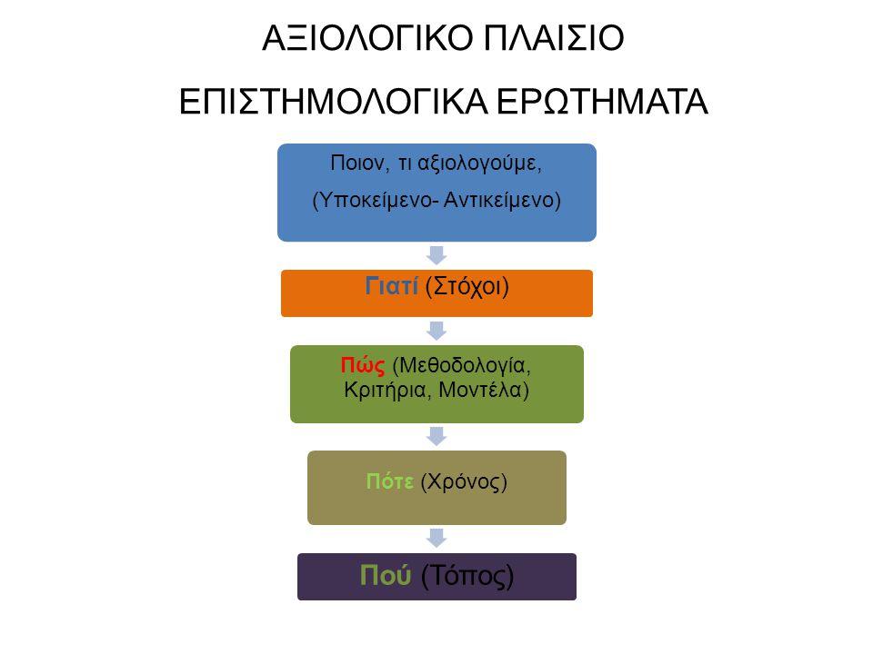 ΑΞΙΟΛΟΓΙΚΟ ΠΛΑΙΣΙΟ ΕΠΙΣΤΗΜΟΛΟΓΙΚΑ ΕΡΩΤΗΜΑΤΑ Ποιον, τι αξιολογούμε, ( Υποκείμενο- Αντικείμενο) Γιατί (Στόχοι) Πώς (Μεθοδολογία, Κριτήρια, Μοντέλα) Πότε