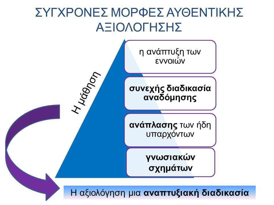 ΕΞΕΛΙΚΤΙΚΗ ΑΞΙΟΛΟΓΗΣΗ Η διαδικασία της συστηματικής παρακολούθησης της προόδου κάθε εκπαιδευόμενου, με στόχο : λήψη μέτρων για την προαγωγή, τη διευκόλυνση και τη βελτιστοποίηση της μαθησιακής διαδικασίας.