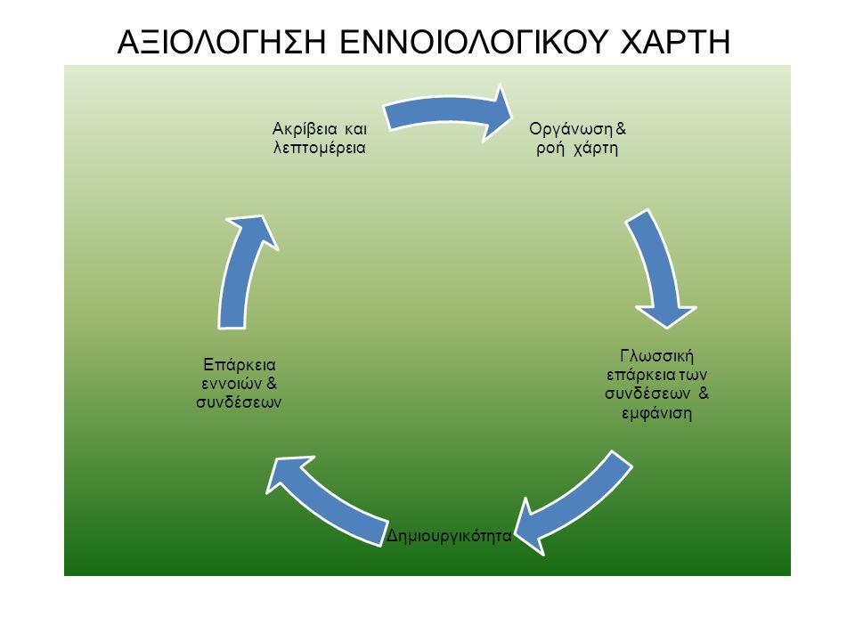 ΑΞΙΟΛΟΓΗΣΗ ΕΝΝΟΙΟΛΟΓΙΚΟΥ ΧΑΡΤΗ Οργάνωση & ροή χάρτη Γλωσσική επάρκεια των συνδέσεων & εμφάνιση Δημιουργικότητα Επάρκεια εννοιών & συνδέσεων Ακρίβεια κ