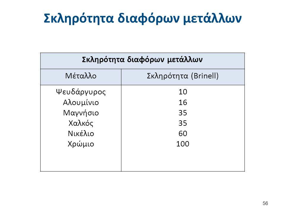Σκληρότητα διαφόρων μετάλλων ΜέταλλοΣκληρότητα (Brinell) Ψευδάργυρος Αλουμίνιο Μαγνήσιο Χαλκός Νικέλιο Χρώμιο 10 16 35 60 100 56 Σκληρότητα διαφόρων μ