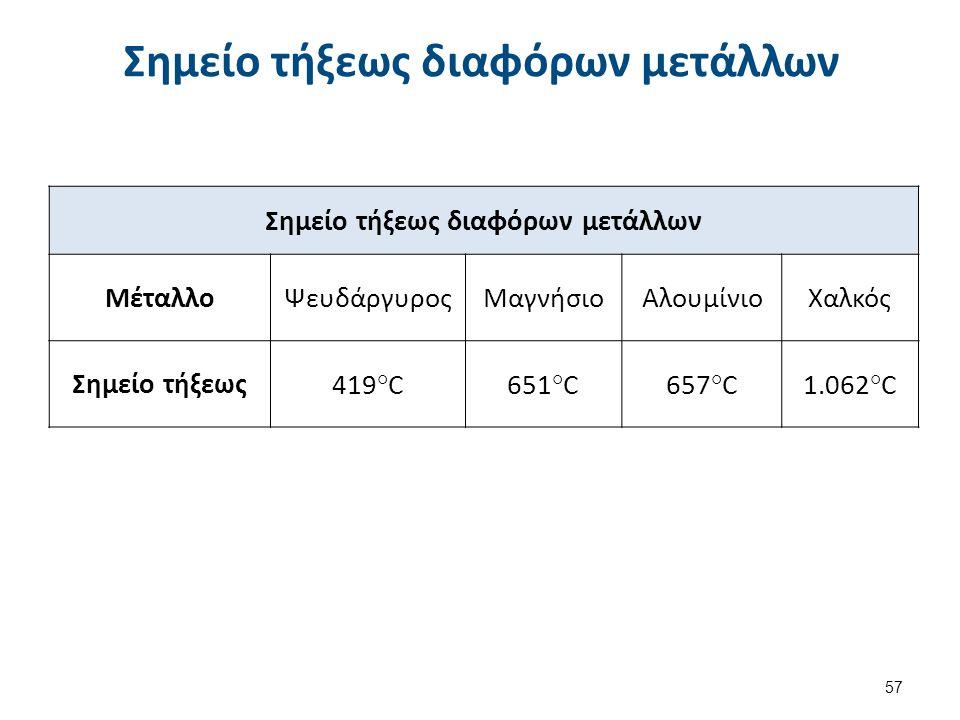 Σημείο τήξεως διαφόρων μετάλλων ΜέταλλοΨευδάργυροςΜαγνήσιοΑλουμίνιοΧαλκός Σημείο τήξεως419°C651°C657°C1.062°C 57 Σημείο τήξεως διαφόρων μετάλλων