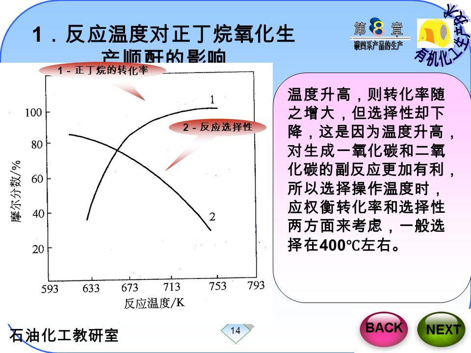 石油化工教研室 14 1 .反应温度对正丁烷氧化生 产顺酐的影响 温度升高,则转化率随 之增大,但选择性却下 降,这是因为温度升高, 对生成一氧化碳和二氧 化碳的副反应更加有利, 所以选择操作温度时, 应权衡转化率和选择性 两方面来考虑,一般选 择在 400 ℃左右。 1 -正丁烷的转化率 2 -反