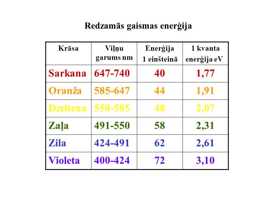 Redzamās gaismas enerģija KrāsaViļņu garums nm Enerģija 1 einšteinā 1 kvanta enerģija eV Sarkana647-740401,77 Oranža585-647441,91 Dzeltena550-585482,0