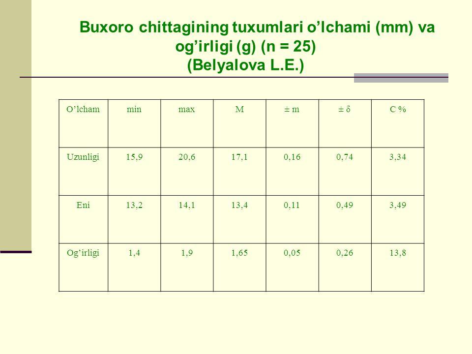 Buxoro chittagining tuxumlari o'lchami (mm) va og'irligi (g) (n = 25) (Belyalova L.E.) O'lchamminmaxM± m± δC % Uzunligi15,920,617,10,160,743,34 Eni13,214,113,40,110,493,49 Og'irligi1,41,91,650,050,2613,8