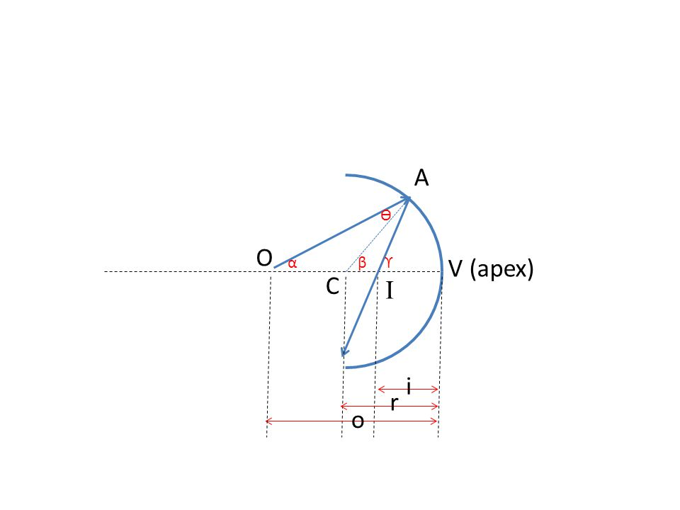 O C A o r i α ϴ ϒβ V (apex) I