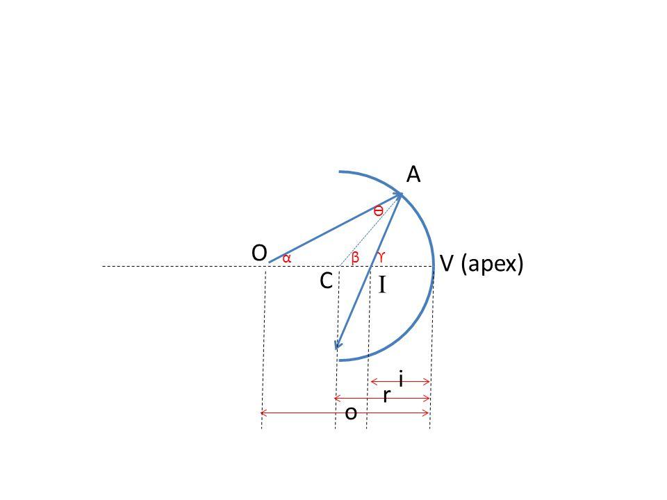 f0f0 fefe Telescopio Refractor de diseño Kepleriano objective = objetivo eyepiece = ocular I D Plano Focal d