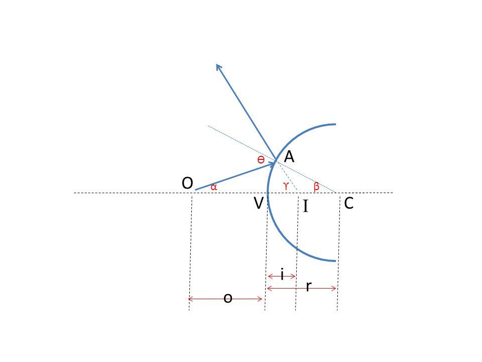 f0f0 fefe Telescopio Refractor Galileano objetivo positivo ocular negativo D d