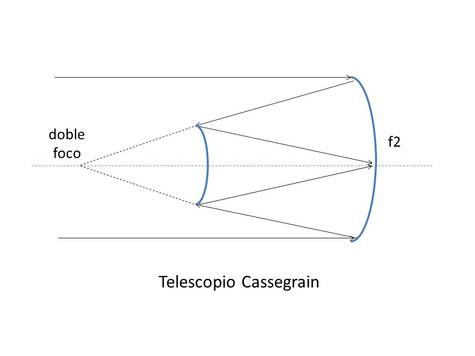 foco primario espejo primario Telescopio Primario