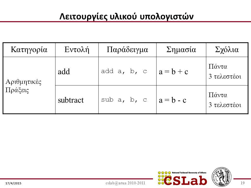 17/4/2015 cslab@ntua 2010-201119 Λειτουργίες υλικού υπολογιστών ΚατηγορίαΕντολήΠαράδειγμαΣημασίαΣχόλια Αριθμητικές Πράξεις add add a, b, c a = b + c Π