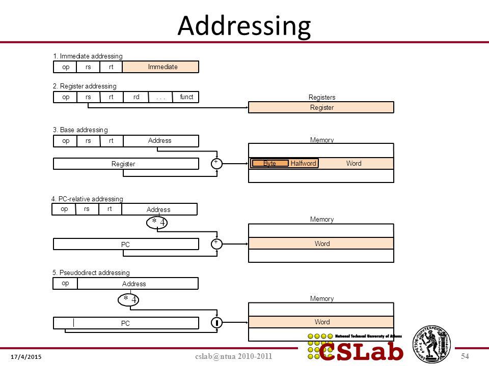 17/4/2015 Addressing cslab@ntua 2010-201154 ByteHalfwordWord Registers Memory Memory Word Memory Word Register Register 1. Immediate addressing 2. Reg