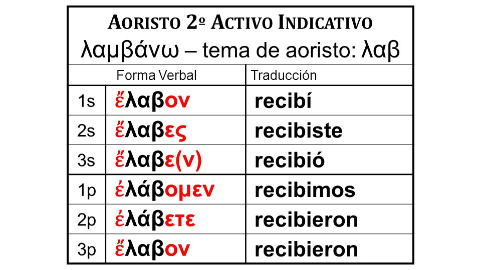 A ORISTO 2 º A CTIVO I NDICATIVO λαμβάνω – tema de aoristo: λαβ Forma VerbalTraducción 1s ἔ λαβον recibí 2s ἔ λαβες recibiste 3s ἔ λαβε(ν) recibió 1p ἐ λάβομεν recibimos 2p ἐ λάβετε recibieron 3p ἔ λαβον recibieron