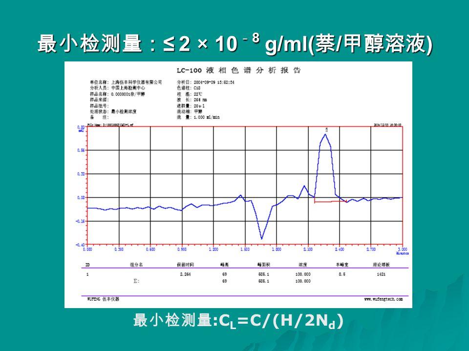 最小检测量: ≤ 2 × 10 - 8 g/ml( 萘 / 甲醇溶液 ) 最小检测量 :C L =C/(H/2N d )