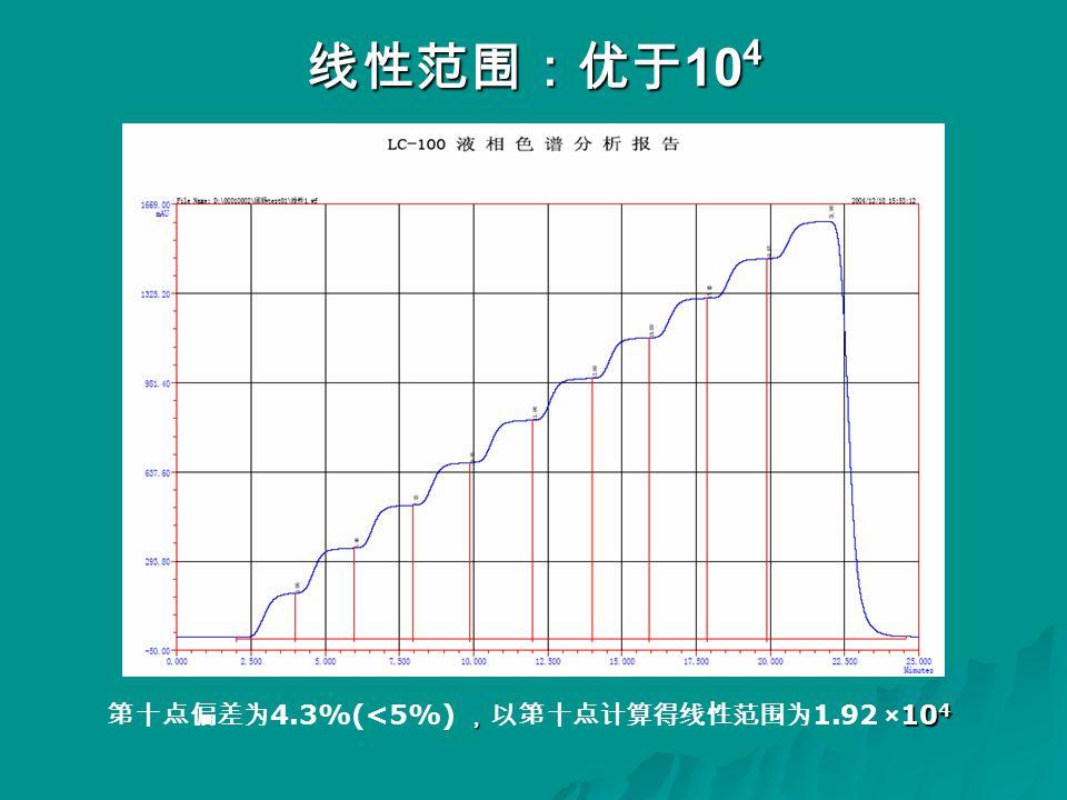 线性范围:优于 10 4 , 10 4 第十点偏差为 4.3%(<5%) ,以第十点计算得线性范围为 1.92 ×10 4