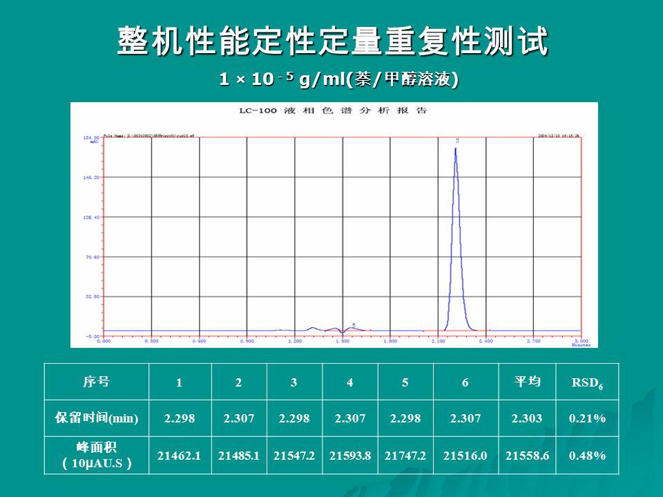 整机性能定性定量重复性测试 序号 123456 平均 RSD 6 保留时间 (min) 2.2982.3072.2982.3072.2982.3072.3030.21% 峰面积 ( 10 µ AU.S ) 21462.121485.121547.221593.821747.221516.021558.60.48% 1 × 10 - 5 g/ml( 萘 / 甲醇溶液 )