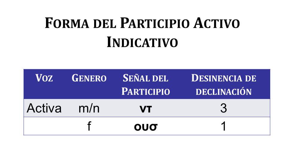 F ORMA DEL P ARTICIPIO A CTIVO I NDICATIVO V OZ G ENERO S EÑAL DEL P ARTICIPIO D ESINENCIA DE DECLINACIÓN Activam/nντ3 fουσ1