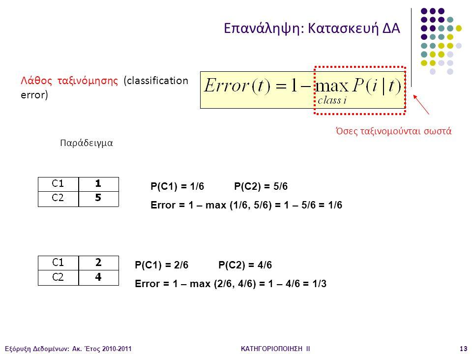 Εξόρυξη Δεδομένων: Ακ. Έτος 2010-2011ΚΑΤΗΓΟΡΙΟΠΟΙΗΣΗ II13 Λάθος ταξινόμησης (classification error) P(C1) = 1/6 P(C2) = 5/6 Error = 1 – max (1/6, 5/6)
