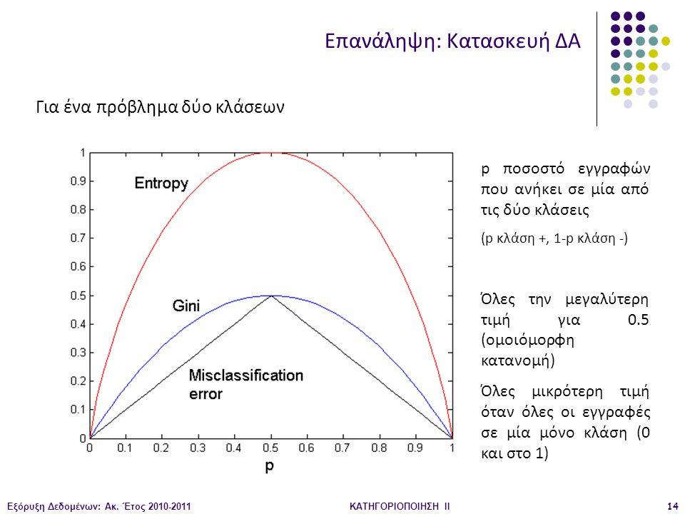 Εξόρυξη Δεδομένων: Ακ. Έτος 2010-2011ΚΑΤΗΓΟΡΙΟΠΟΙΗΣΗ II14 Για ένα πρόβλημα δύο κλάσεων p ποσοστό εγγραφών που ανήκει σε μία από τις δύο κλάσεις (p κλά