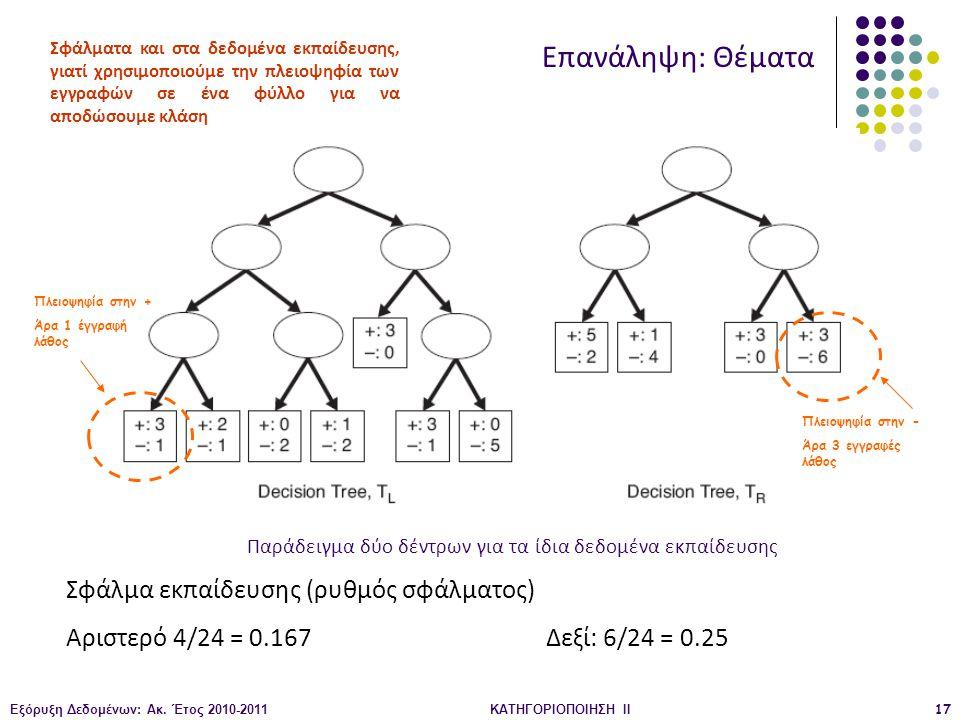 Εξόρυξη Δεδομένων: Ακ. Έτος 2010-2011ΚΑΤΗΓΟΡΙΟΠΟΙΗΣΗ II17 Σφάλμα εκπαίδευσης (ρυθμός σφάλματος) Αριστερό 4/24 = 0.167Δεξί: 6/24 = 0.25 Πλειοψηφία στην