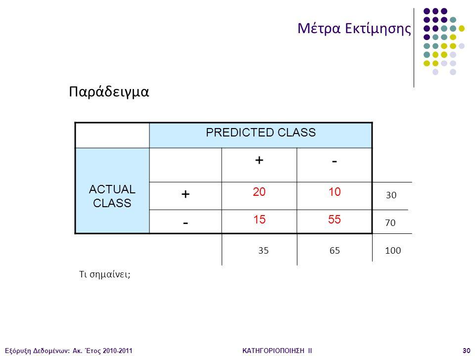 Εξόρυξη Δεδομένων: Ακ. Έτος 2010-2011ΚΑΤΗΓΟΡΙΟΠΟΙΗΣΗ II30 PREDICTED CLASS ACTUAL CLASS +- + 2010 - 1555 Μέτρα Εκτίμησης Παράδειγμα Τι σημαίνει; 30 70