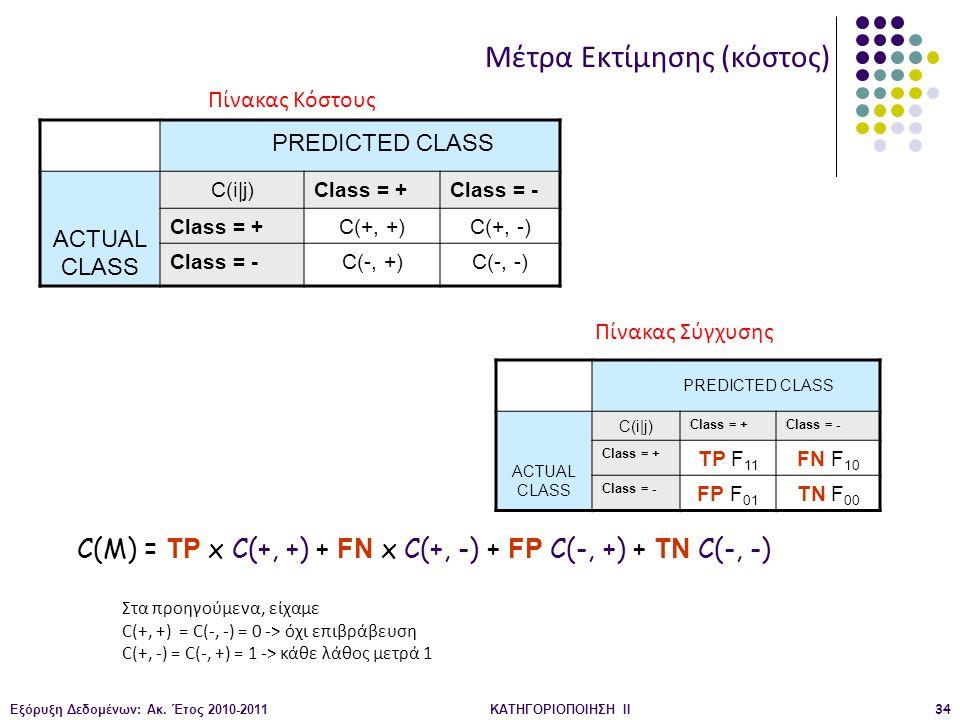 Εξόρυξη Δεδομένων: Ακ. Έτος 2010-2011ΚΑΤΗΓΟΡΙΟΠΟΙΗΣΗ II34 PREDICTED CLASS ACTUAL CLASS C(i|j)Class = +Class = - Class = +C(+, +)C(+, -) Class = -C(-,