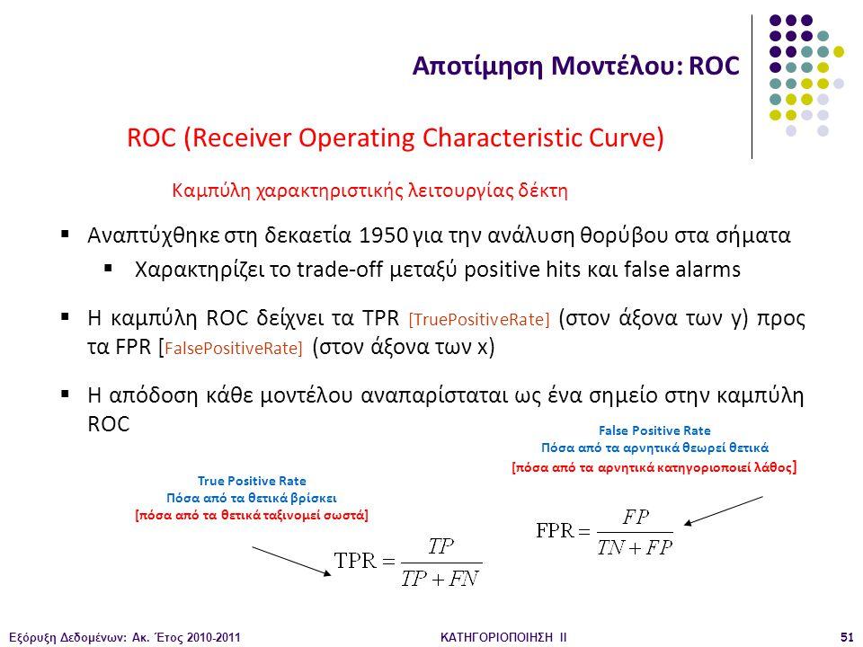Εξόρυξη Δεδομένων: Ακ. Έτος 2010-2011ΚΑΤΗΓΟΡΙΟΠΟΙΗΣΗ II51 ROC (Receiver Operating Characteristic Curve)  Αναπτύχθηκε στη δεκαετία 1950 για την ανάλυσ