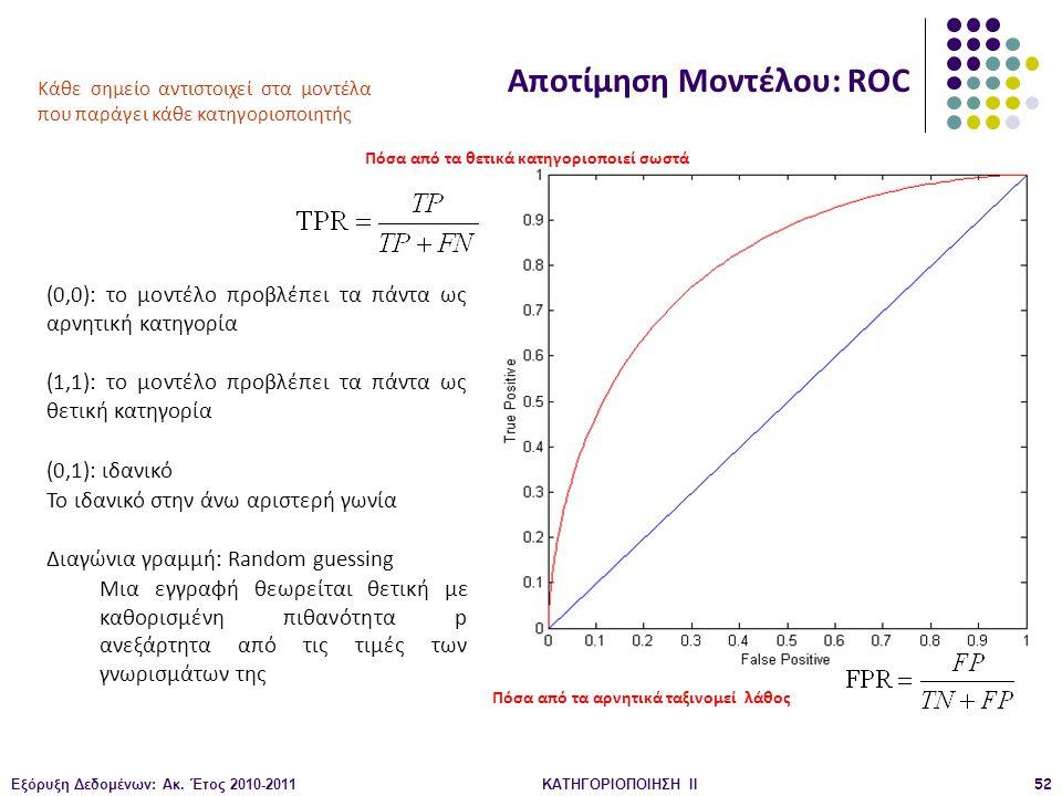 Εξόρυξη Δεδομένων: Ακ. Έτος 2010-2011ΚΑΤΗΓΟΡΙΟΠΟΙΗΣΗ II52 Αποτίμηση Μοντέλου: ROC Κάθε σημείο αντιστοιχεί στα μοντέλα που παράγει κάθε κατηγοριοποιητή