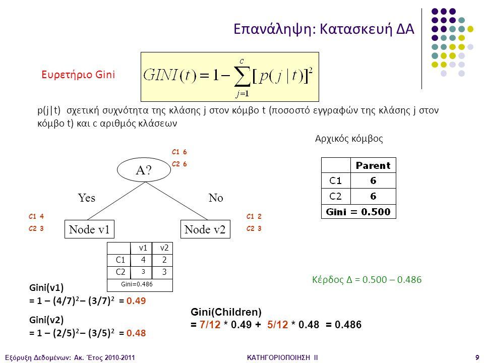 Εξόρυξη Δεδομένων: Ακ. Έτος 2010-2011ΚΑΤΗΓΟΡΙΟΠΟΙΗΣΗ II9 A? YesNo Node v1Node v2 Gini(v1) = 1 – (4/7) 2 – (3/7) 2 = 0.49 Gini(v2) = 1 – (2/5) 2 – (3/5