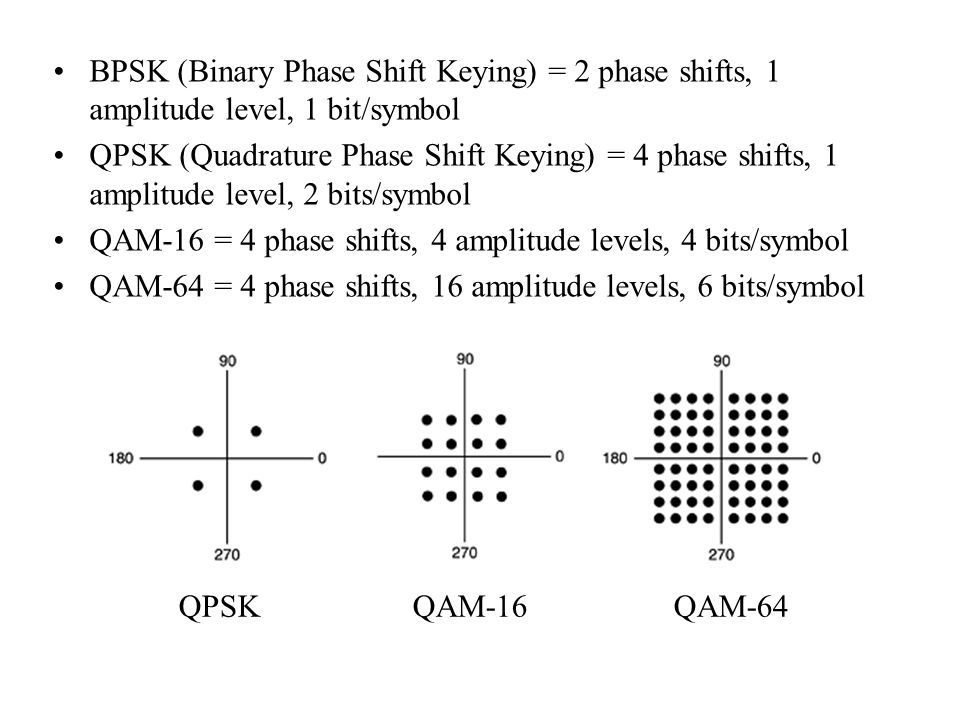 BPSK (Binary Phase Shift Keying) = 2 phase shifts, 1 amplitude level, 1 bit/symbol QPSK (Quadrature Phase Shift Keying) = 4 phase shifts, 1 amplitude level, 2 bits/symbol QAM-16 = 4 phase shifts, 4 amplitude levels, 4 bits/symbol QAM-64 = 4 phase shifts, 16 amplitude levels, 6 bits/symbol QPSK QAM-16 QAM-64