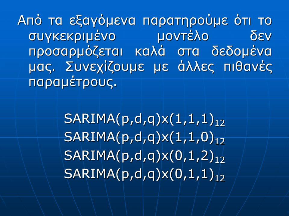 Από τα εξαγόμενα παρατηρούμε ότι το συγκεκριμένο μοντέλο δεν προσαρμόζεται καλά στα δεδομένα μας. Συνεχίζουμε με άλλες πιθανές παραμέτρους. SARIMA(p,d