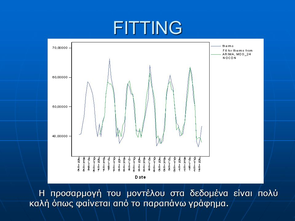 FITTING Η προσαρμογή του μοντέλου στα δεδομένα είναι πολύ καλή όπως φαίνεται από το παραπάνω γράφημα. Η προσαρμογή του μοντέλου στα δεδομένα είναι πολ