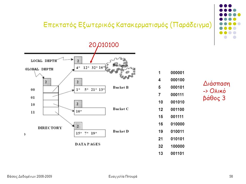 Βάσεις Δεδομένων 2008-2009Ευαγγελία Πιτουρά58 Επεκτατός Εξωτερικός Κατακερματισμός (Παράδειγμα) 20 010100 1000001 4 000100 5000101 7 000111 10 001010 12 001100 15001111 16010000 19010011 21010101 32 100000 13001101 Διάσπαση -> Ολικό βάθος 3