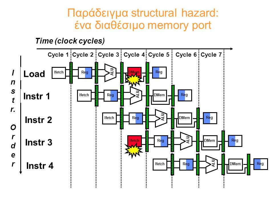 Παράδειγμα structural hazard: ένα διαθέσιμο memory port I n s t r.