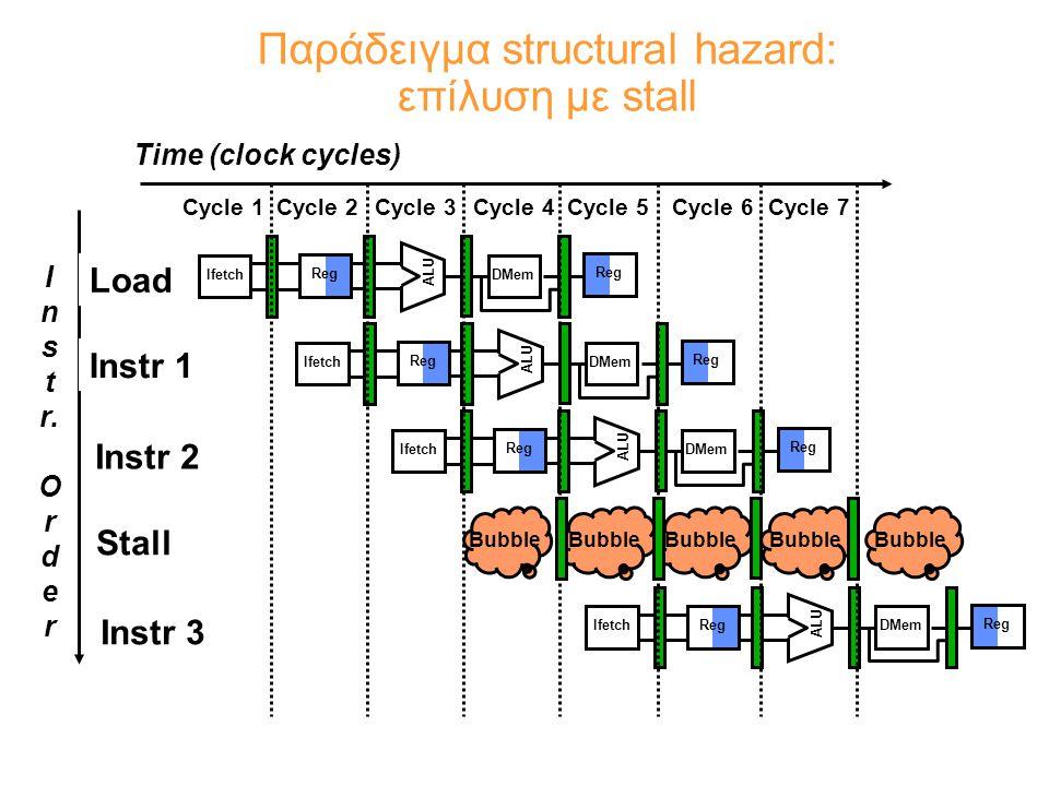 I n s t r. O r d e r Time (clock cycles) Load Instr 1 Instr 2 Stall Instr 3 Reg ALU DMem Ifetch Reg ALU DMemIfetch Reg ALU DMemIfetch Reg Cycle 1Cycle