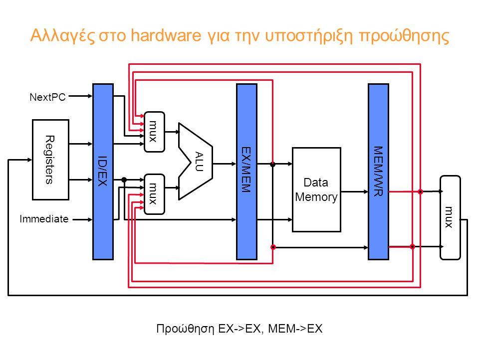 Αλλαγές στο hardware για την υποστήριξη προώθησης MEM/WR ID/EX EX/MEM Data Memory ALU mux Registers NextPC Immediate mux Προώθηση ΕΧ->ΕΧ, ΜΕΜ->ΕΧ