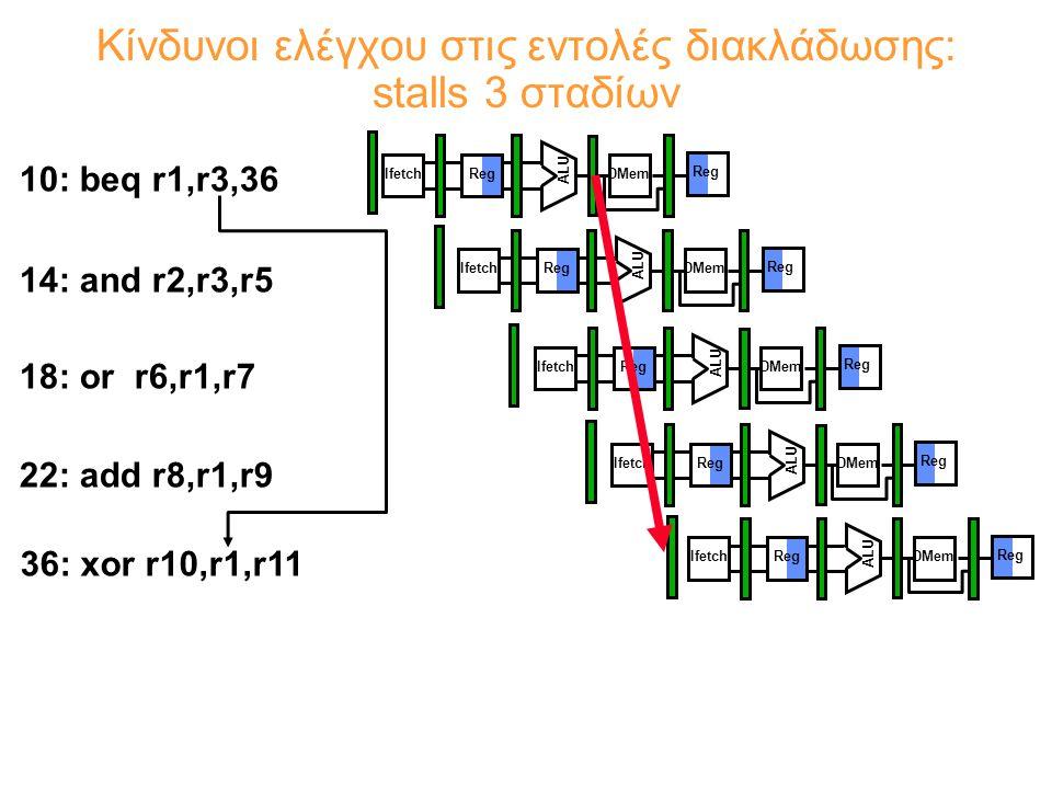 Κίνδυνοι ελέγχου στις εντολές διακλάδωσης: stalls 3 σταδίων 10: beq r1,r3,36 14: and r2,r3,r5 18: or r6,r1,r7 22: add r8,r1,r9 36: xor r10,r1,r11 Reg ALU DMemIfetch Reg ALU DMemIfetch Reg ALU DMemIfetch Reg ALU DMemIfetch Reg ALU DMemIfetch Reg