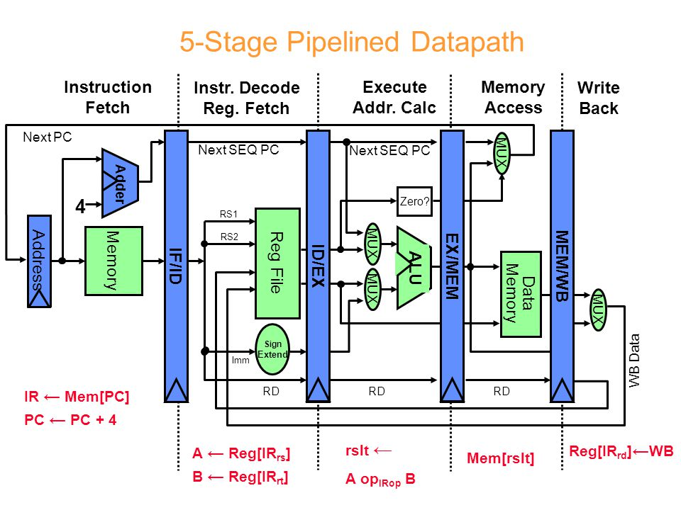 5-Stage Pipelined Datapath Memory Access Write Back Instruction Fetch Instr.