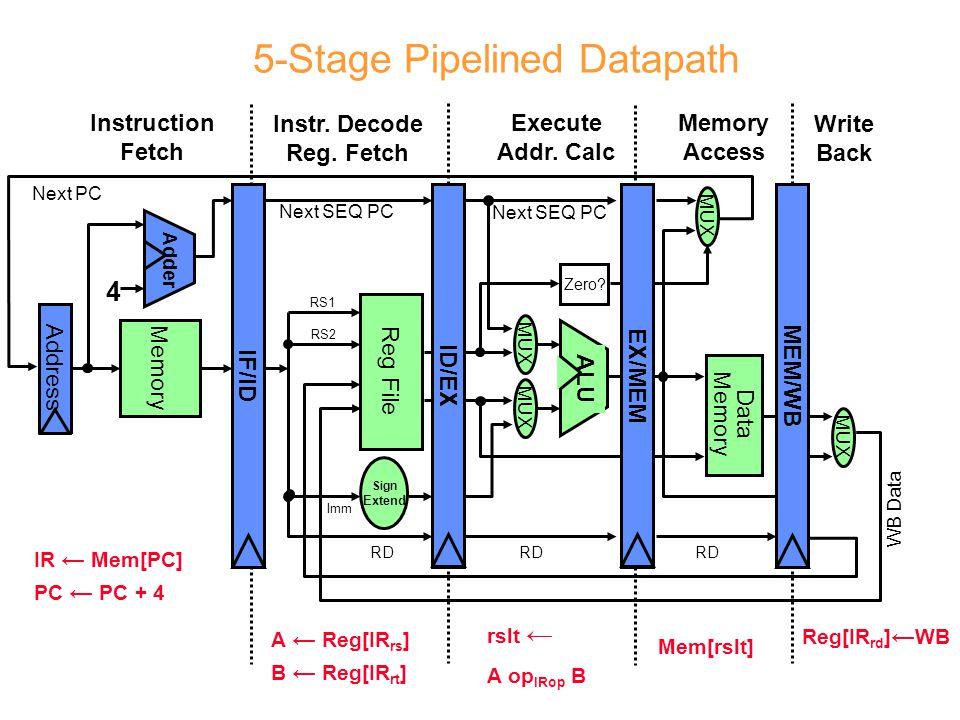Λειτουργίες πολλαπλών κύκλων Στο κλασικό 5-stage pipeline όλες οι λειτουργίες χρειάζονται 1 κύκλο Το να έχουμε όλες τις εντολές να τελειώνουν σε έναν κύκλο σημαίνει: –μείωση της συχνότητας για να προσαρμοστεί το pipeline στη διάρκεια της πιο χρονοβόρας λειτουργίας, ή –χρησιμοποίηση εξαιρετικά πολύπλοκων κυκλωμάτων για την υλοποίηση της πιο χρονοβόρας λειτουργίας σε 1 κύκλο Ρεαλιστική αντιμετώπιση: –επέκταση του pipeline για να υποστηρίζει λειτουργίες διαφορετικής διάρκειας Παραδείγματα από πραγματικούς επεξεργαστές: –FP add, Int/FP mult: ~2-6 κύκλους –Int/FP div, sqrt: ~20-50 κύκλους –Προσπέλαση στη μνήμη: ~2-200 κύκλους...