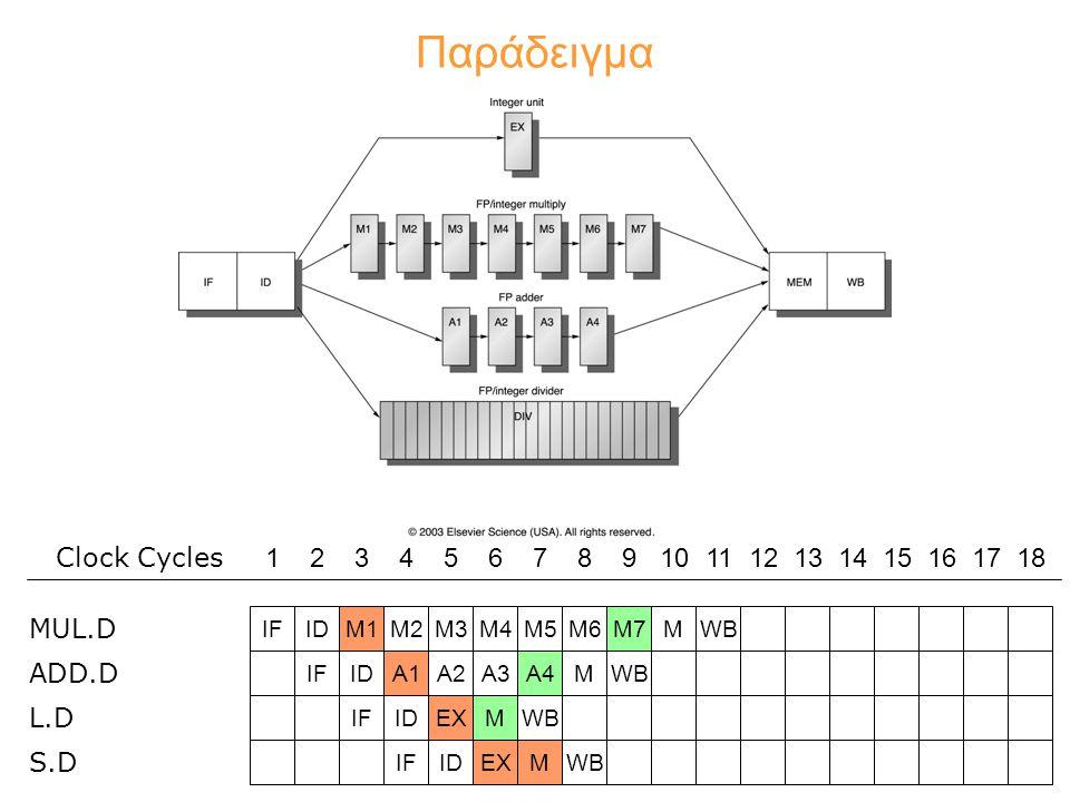 Παράδειγμα IFIDA1A2IFIDM1M2M3 MUL.D ADD.D L.D S.D 123456789101112131415161718 Clock Cycles M4M5M6M7MWBA3A4MWBIFIDEXMWBIFIDEXMWB
