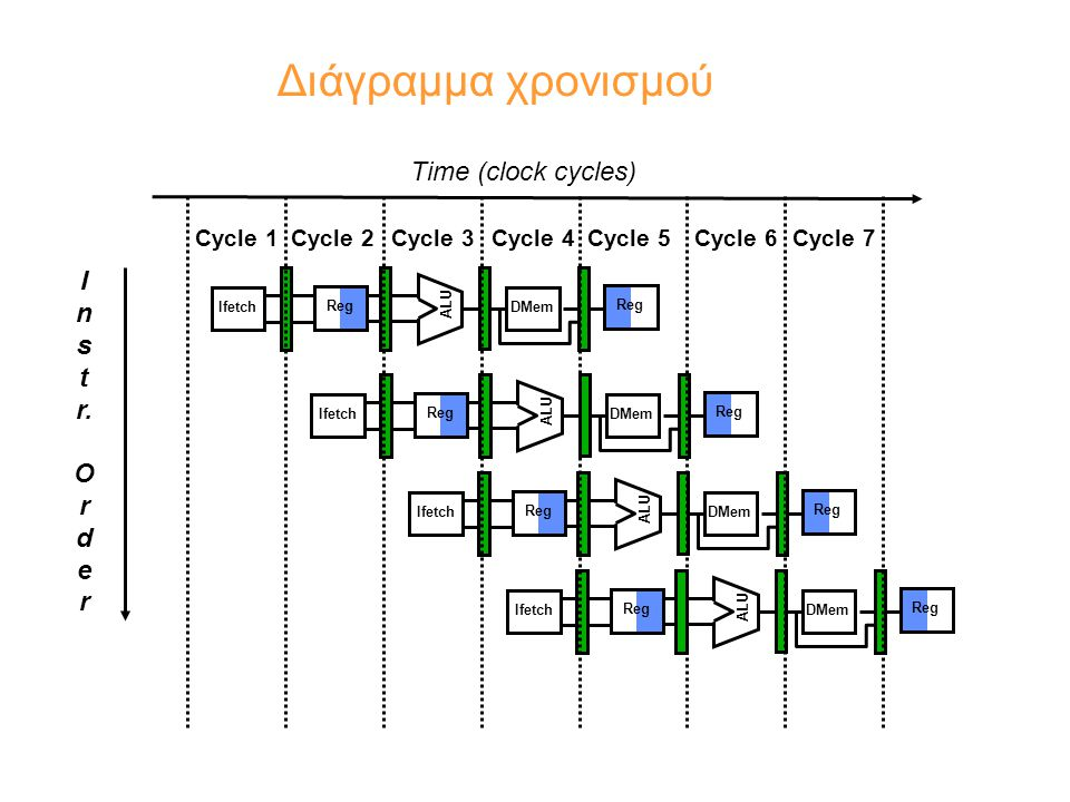 4 διαφορετικές ALUs: –Integer –FP/Integer multiply –FP adder –FP/Integer divide φανταζόμαστε το ΕΧ για τις FP εντολές σαν να επαναλαμβάνεται για πολλούς συνεχόμενους κύκλους κάθε τέτοια μονάδα είναι non-pipelined: δε μπορεί να σταλεί ( issue ) προς εκτέλεση σε μια μονάδα μια εντολή, αν κάποια προηγούμενη χρησιμοποιεί ακόμα τη μονάδα αυτή (structural hazard) η εντολή που stall-άρει καθυστερεί και όλες τις επόμενες Multi-cycle execution: επέκταση του 5-stage pipeline με non-pipelined FP units