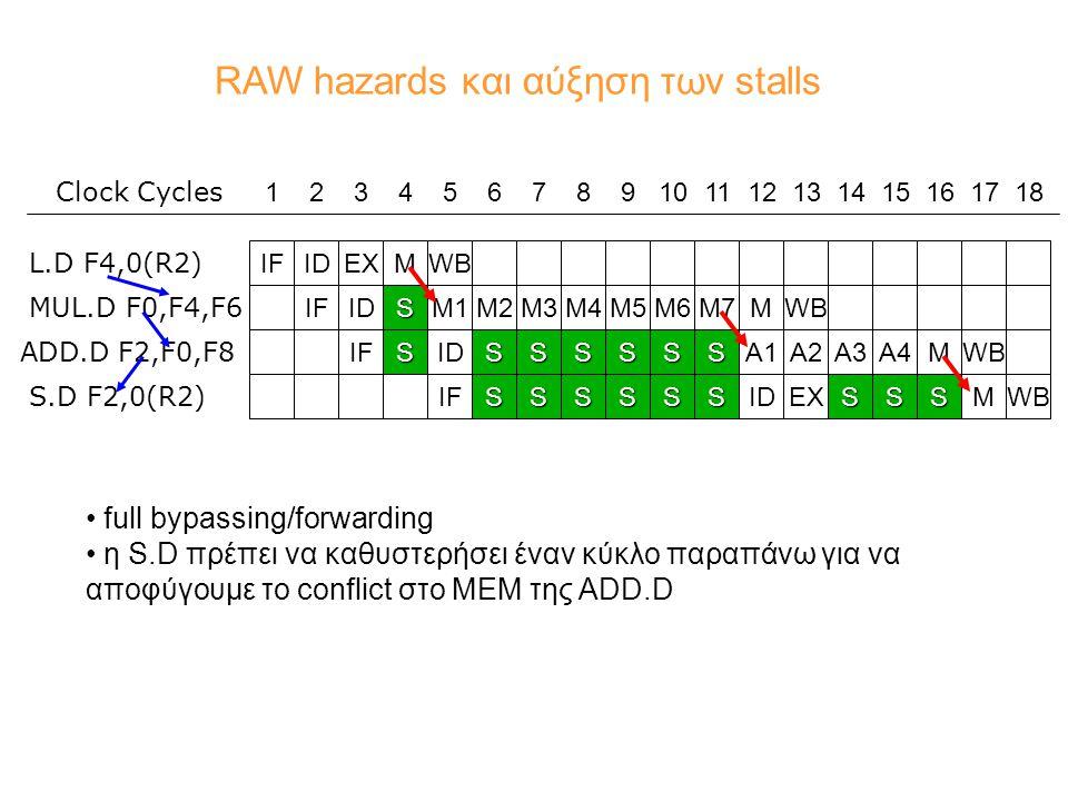 RAW hazards και αύξηση των stalls IFIDEXMWBIFIDSMWBM1M2M3M4M5M6M7 L.D F4,0(R2) MUL.D F0,F4,F6 A4IFSIDSSSSSSA1A2A3MWBIFSSSSSSIDEXSSSMWB ADD.D F2,F0,F8 S.D F2,0(R2) 123456789101112131415161718 Clock Cycles full bypassing/forwarding η S.D πρέπει να καθυστερήσει έναν κύκλο παραπάνω για να αποφύγουμε το conflict στο ΜΕΜ της ADD.D