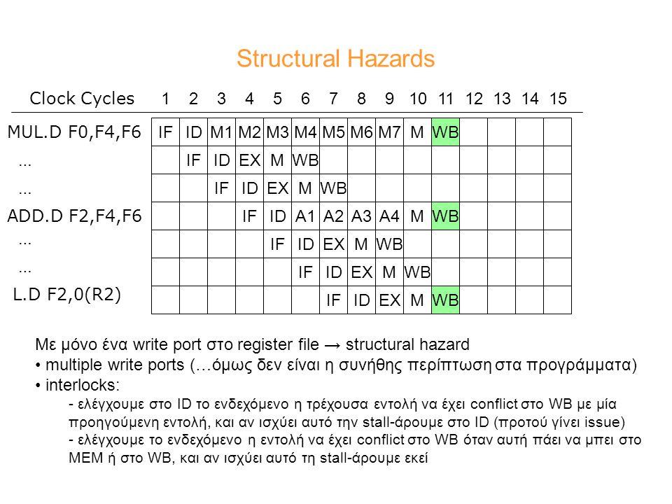 Structural Hazards MWBIFIDEXIFIDIFIDEXM MUL.D F0,F4,F6 ADD.D F2,F4,F6 L.D F2,0(R2) M4M5M6M7MWB 123456789101112131415 Clock Cycles IFIDM1M2M3WBA1A2A3A4MWBIFIDEXMIDEXMWBIF IDEXMWB … … … … Mε μόνο ένα write port στο register file → structural hazard multiple write ports (…όμως δεν είναι η συνήθης περίπτωση στα προγράμματα) interlocks: - ελέγχουμε στο ID το ενδεχόμενο η τρέχουσα εντολή να έχει conflict στο WB με μία προηγούμενη εντολή, και αν ισχύει αυτό την stall-άρουμε στο ID (προτού γίνει issue) - ελέγχουμε το ενδεχόμενο η εντολή να έχει conflict στο WB όταν αυτή πάει να μπει στο ΜΕΜ ή στο WB, και αν ισχύει αυτό τη stall-άρουμε εκεί