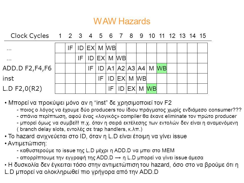 WAW Hazards MWBIFIDEXIFIDIFIDEXM ADD.D F2,F4,F6 L.D F2,0(R2) 123456789101112131415 Clock Cycles WBA1A2A3A4MWBIDEXMWBIF IDEXMWB … … inst Mπορεί να προκύψει μόνο αν η inst δε χρησιμοποιεί τον F2 - ποιος ο λόγος να έχουμε δύο producers του ίδιου πράγματος χωρίς ενδιάμεσο consumer??.