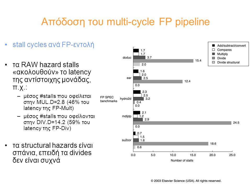 Απόδοση του multi-cycle FP pipeline stall cycles ανά FP-εντολή τα RAW hazard stalls «ακολουθούν» το latency της αντίστοιχης μονάδας, π.χ.: –μέσος #stalls που οφείλεται στην MUL.D=2.8 (46% του latency της FP-Mult) –μέσος #stalls που οφείλονται στην DIV.D=14.2 (59% του latency της FP-Div) τα structural hazards είναι σπάνια, επειδή τα divides δεν είναι συχνά