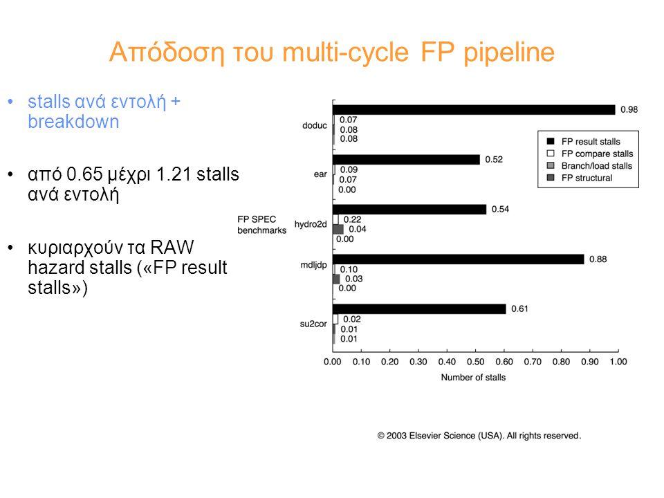Απόδοση του multi-cycle FP pipeline stalls ανά εντολή + breakdown από 0.65 μέχρι 1.21 stalls ανά εντολή κυριαρχούν τα RAW hazard stalls («FP result stalls»)
