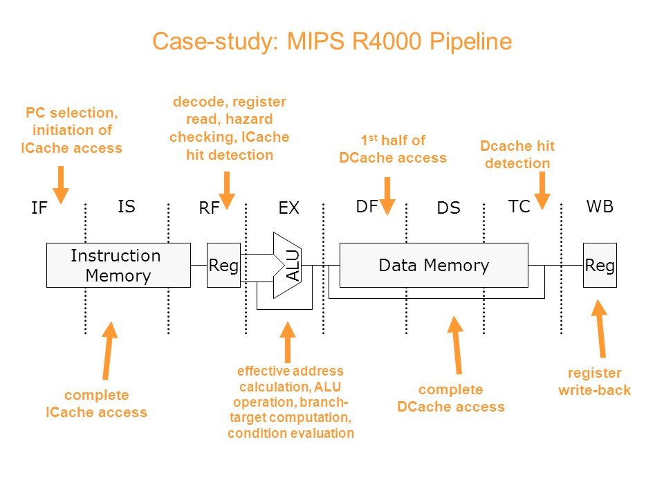 Case-study: MIPS R4000 Pipeline IF IS RFEX DF DS TCWB Instruction Memory RegData MemoryReg ALU PC selection, initiation of ICache access complete ICache access decode, register read, hazard checking, ICache hit detection effective address calculation, ALU operation, branch- target computation, condition evaluation 1 st half of DCache access complete DCache access Dcache hit detection register write-back