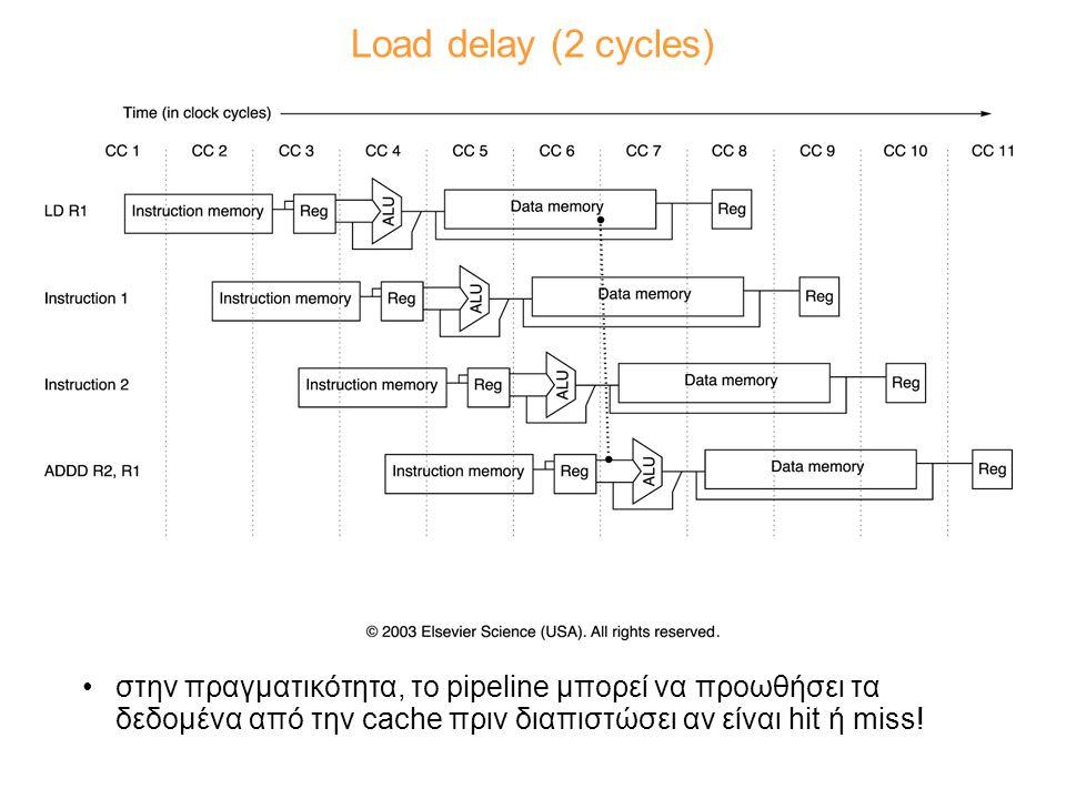 Load delay (2 cycles) στην πραγματικότητα, το pipeline μπορεί να προωθήσει τα δεδομένα από την cache πριν διαπιστώσει αν είναι hit ή miss!