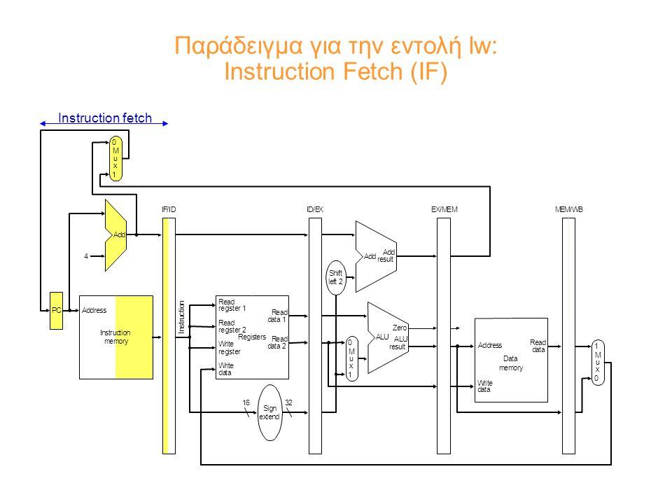 Παράδειγμα για την εντολή lw: Instruction Fetch (IF) Instruction fetch